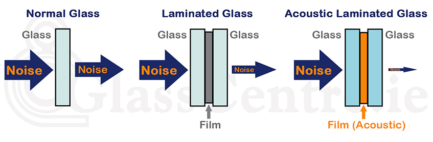 Acoustic laminated glass noise control glass noise for Window noise reduction